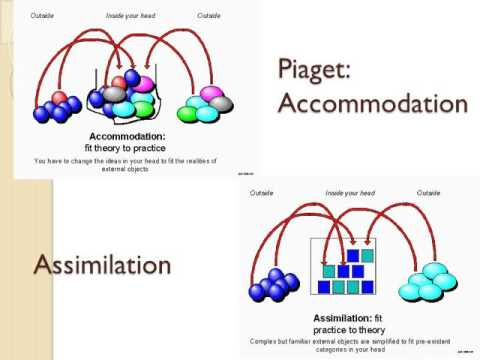 compare piaget and vygotsky Ima sample educational psychology 28 october 200x comparing piaget and  vygotsky methods and approaches to teaching have been greatly influenced by .