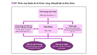 [kaigo] Kinh Nghiệm Thi T7.2020   Japanese Language & Nursing Care Skills