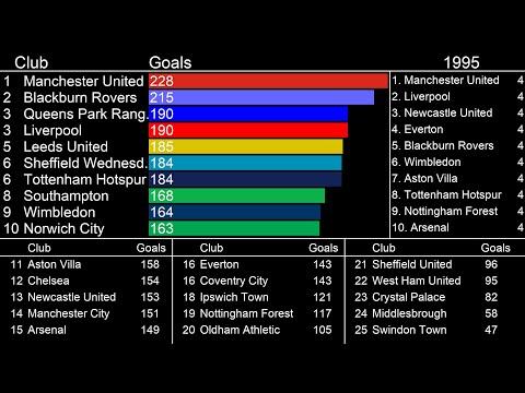 Premier League Clubs wist Most Goals (1992-2019)