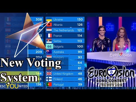 Eurovision 2019: Change in the way Televotes are being revealed