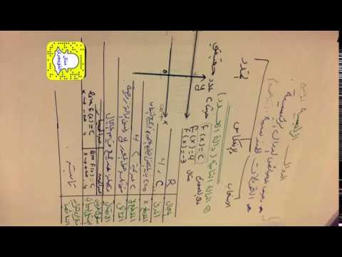 الدوال الرئيسة الأم و التحويلات الهندسية للصــف الثــالـث ثــــانوي الفصل الدراسي الأول Youtube