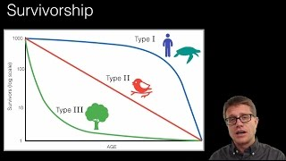Population Ecology(Logistic Growth Video - https://youtu.be/rXlyYFXyfIM 012 - Population Ecology In this video Paul Andersen explains how population ecology studies the density, ..., 2015-10-01T11:00:00.000Z)
