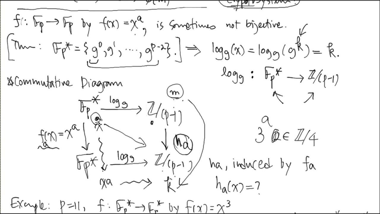 Monomial map discrete logarithm and commutative diagram youtube monomial map discrete logarithm and commutative diagram ccuart Images