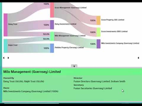 fb-wms Interactive Ownership Chart