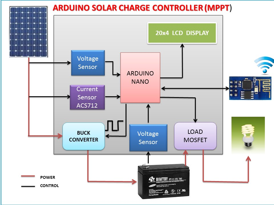 ARDUINO MPPT SOLAR CHARGE CONTROLLER ( Version-3.0) - YouTube