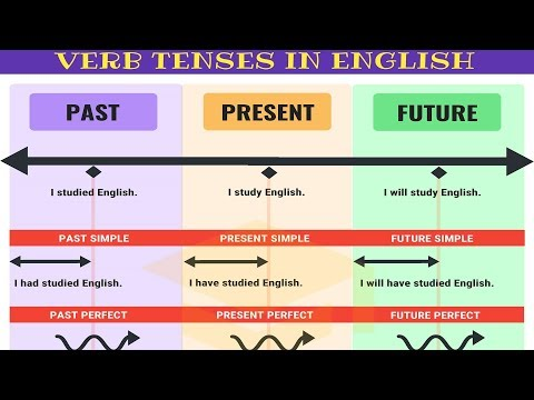 Simple past tense and present perfect worksheet pdf