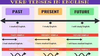 Master ALL TENSES in 30 Minutes: Verb Tenses Chart with Useful Rules & Examples