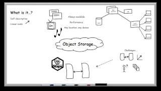 Object Storage whiteboard
