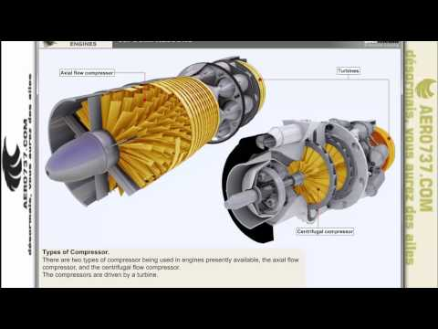 Gas Turbines Engines-Part 3:Compressors