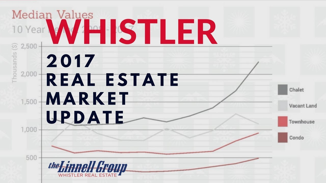 2017 Whistler Real Estate Market Stats Review