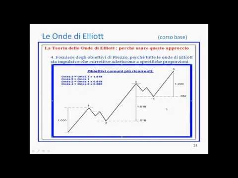 Presentazione Corso Elliott Base: Elliott Wave theory per chi inizia