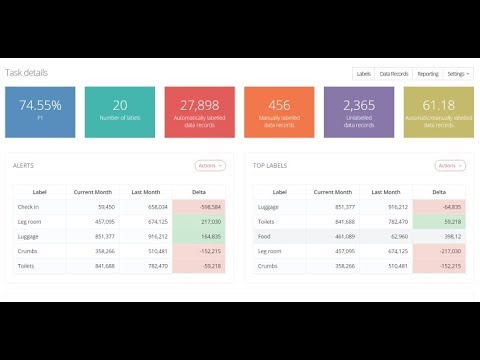A Short Demonstration of PrediCX