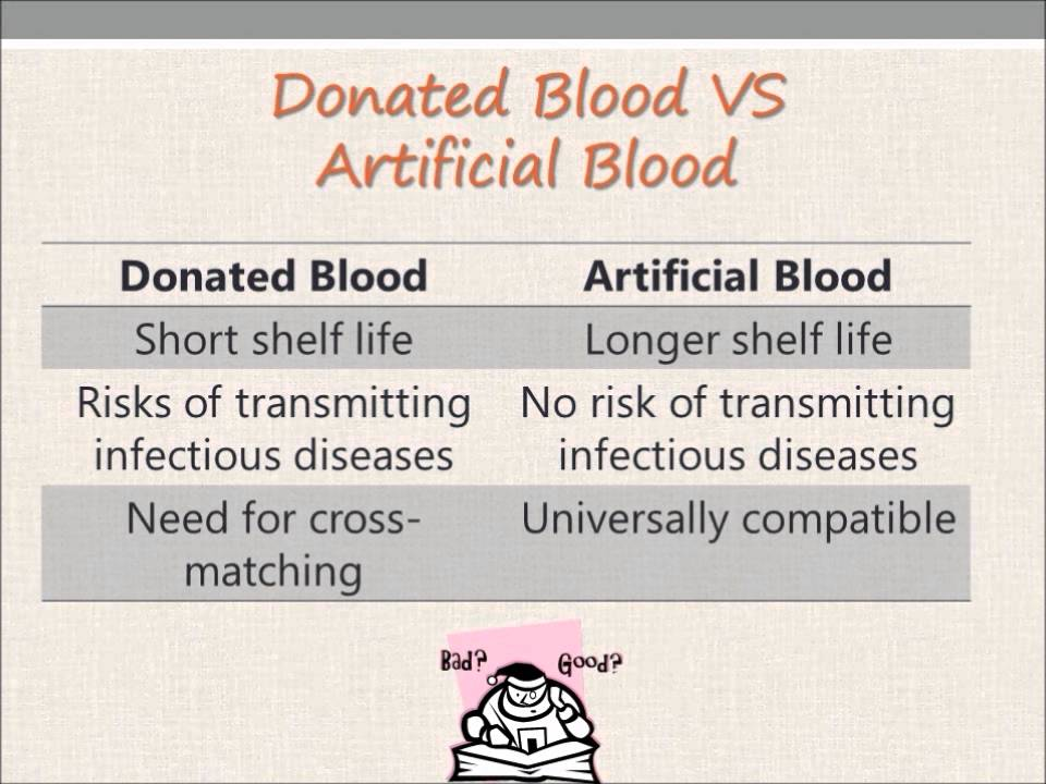 artificial blood and it s importance essay The importance of donating blood type o-negative blood is needed in emergencies before the patient's blood type is known first-person essays.