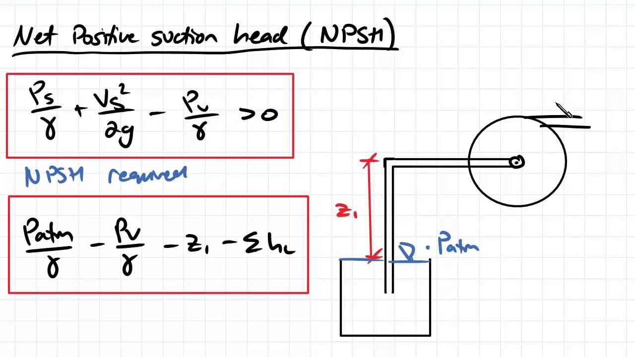 Cavitation and Net Positive Suction Head | Fluid Mechanics
