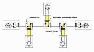 Understanding EIA-485: Introduction