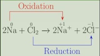 What is oxidation and reduction.