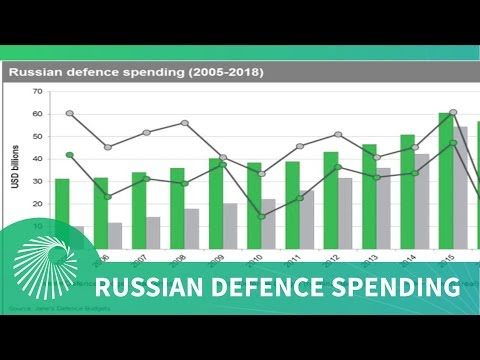 Current trends in Russian defence spending