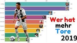 Weltfußballer im direkten Vergleich! Wer hat mehr Tore geschossen! 2005-2020