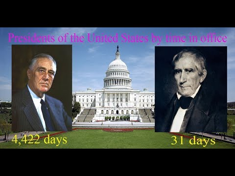 Presidents Of The United States By Time In Office