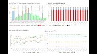 Апдейты Яндекса: изменения поисковой выдачи, сводки по ТОП [Пиксель Тулс] 🤘