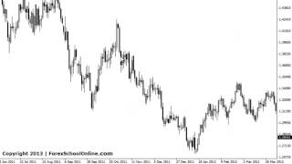 Increase Your Win Rate by Forex Trend Trading   Trading Lesson