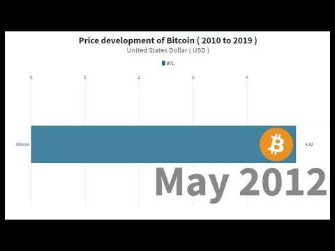Price Development Of Bitcoin – BTC Value (2010 – 2019)