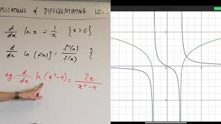 Differentiating the Logarithmic Function (4 of 5: Restricting domain)