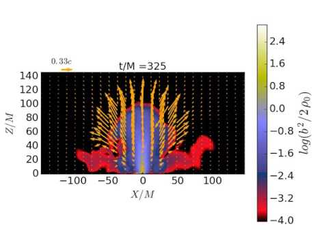 SMS collapse into SMBH magnetic pressure contour+velocity fields (MHD)
