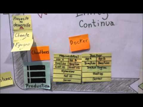 DevOps: Integración y Entrega Continua