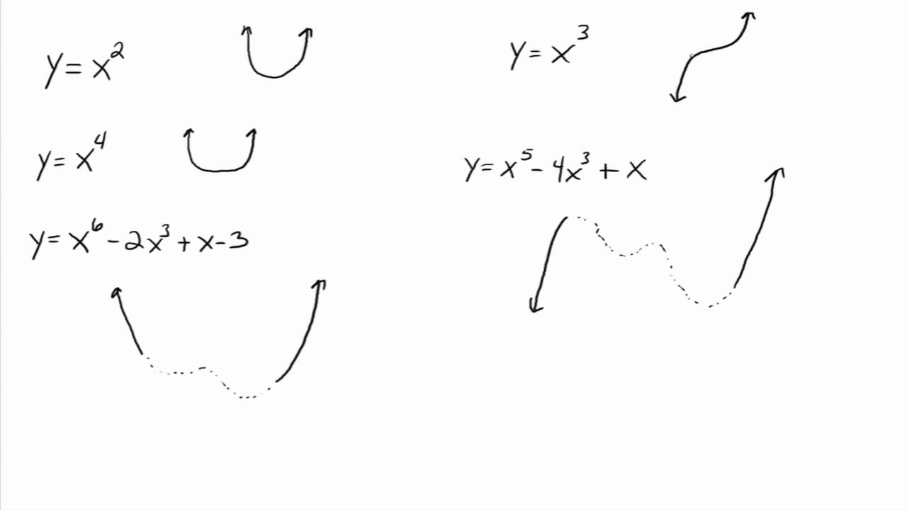End behavior of  polynomial function also youtube rh