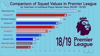 The Most Expensive Squad in Premier League(05/06~19/20 season) EPL Ranking