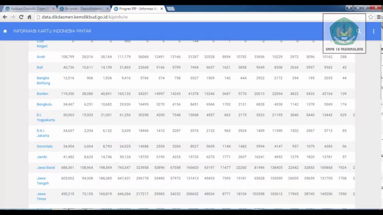 Cara Untuk Mengetahui Data Pemegang Kip Kks Kps Dan Usulan Yang Sudah Terkirim Di Dapodikdasmen Youtube