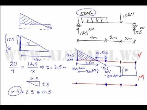 Arabic Drawing Shear Force And Bending Moment Diagrams 2 Youtube