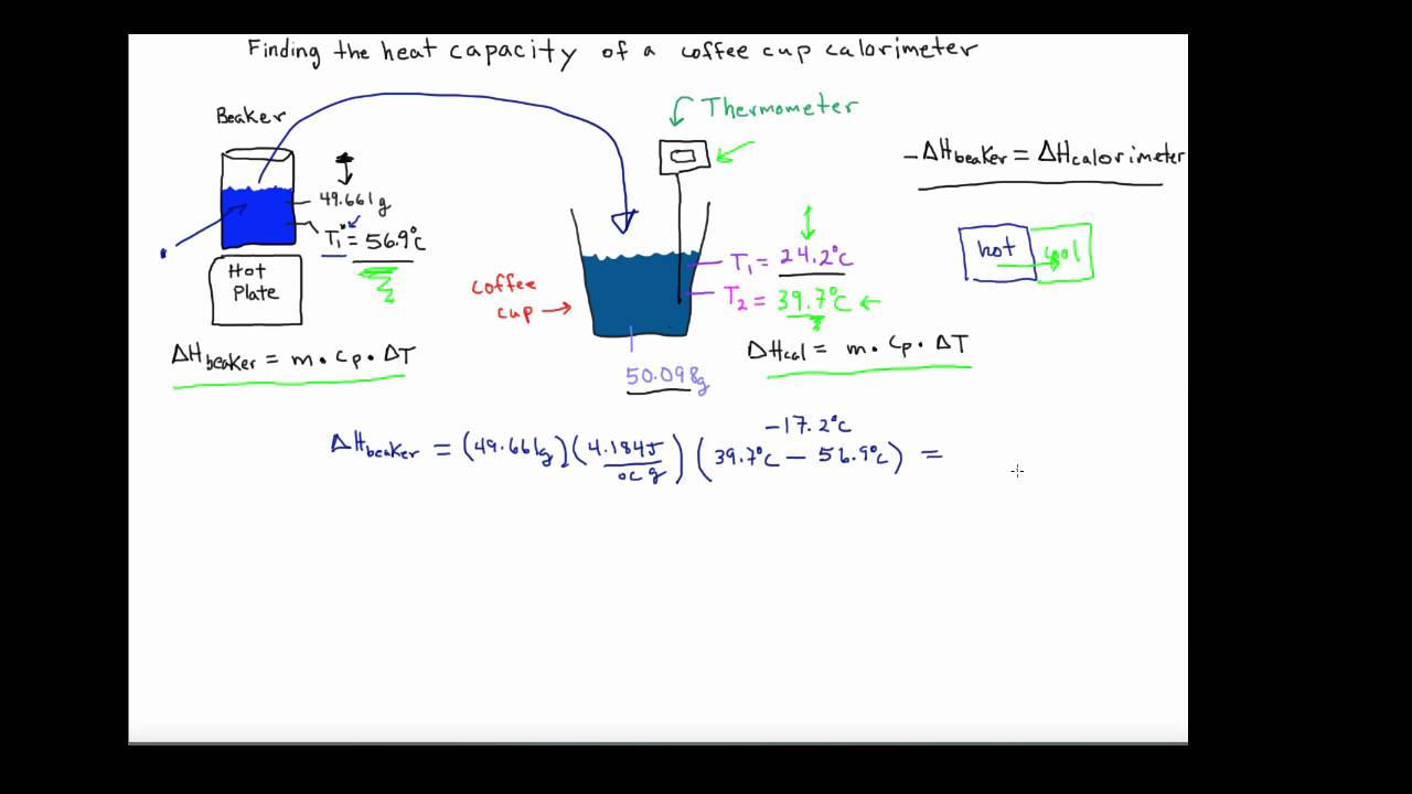 Coffee cup calorimeter problems - Chemdoctor Heat Capacity Of A Coffee Cup Calorimeter