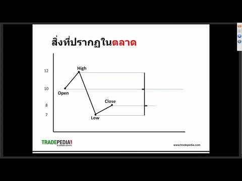 สอนเทรด Forex พื้นฐาน ฟรี EP 01 การสร้างกราฟ XM Webinar