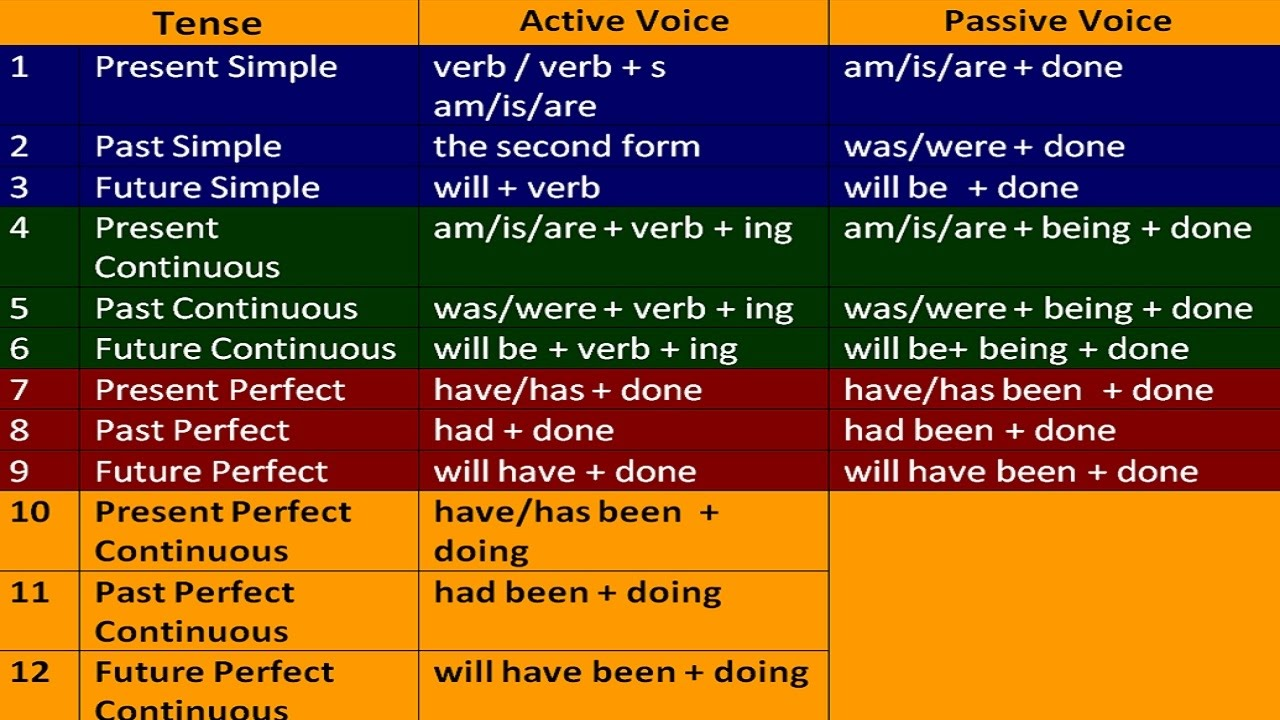 All english tenses with examples: english grammar lessons in.