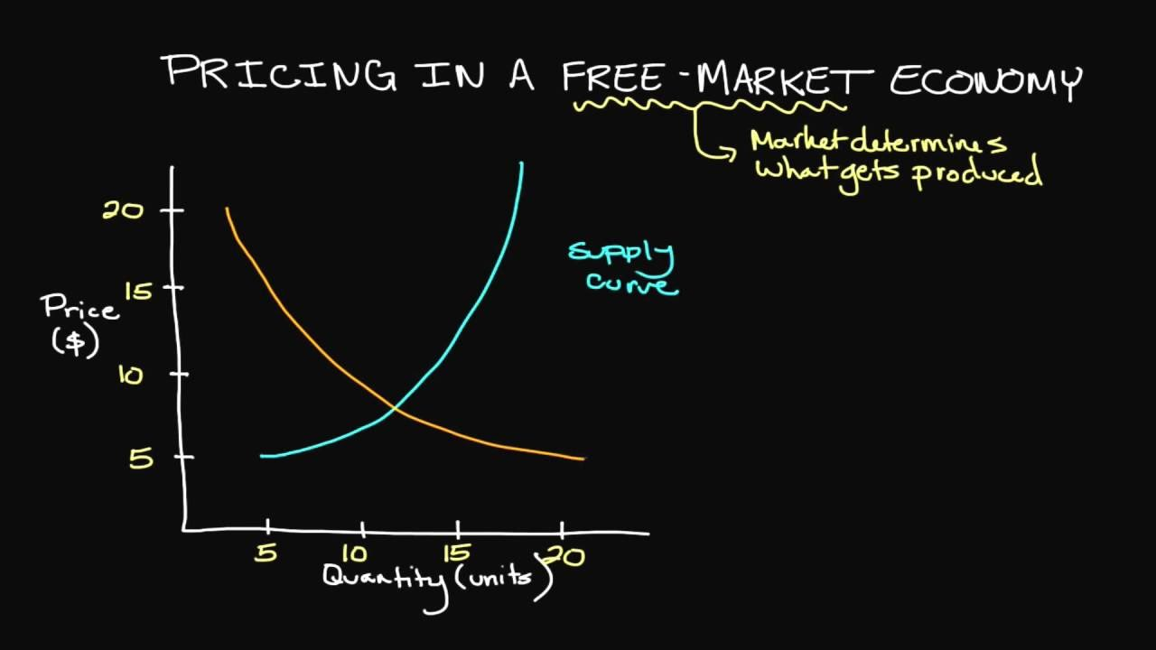 pricing in a free market economy youtube