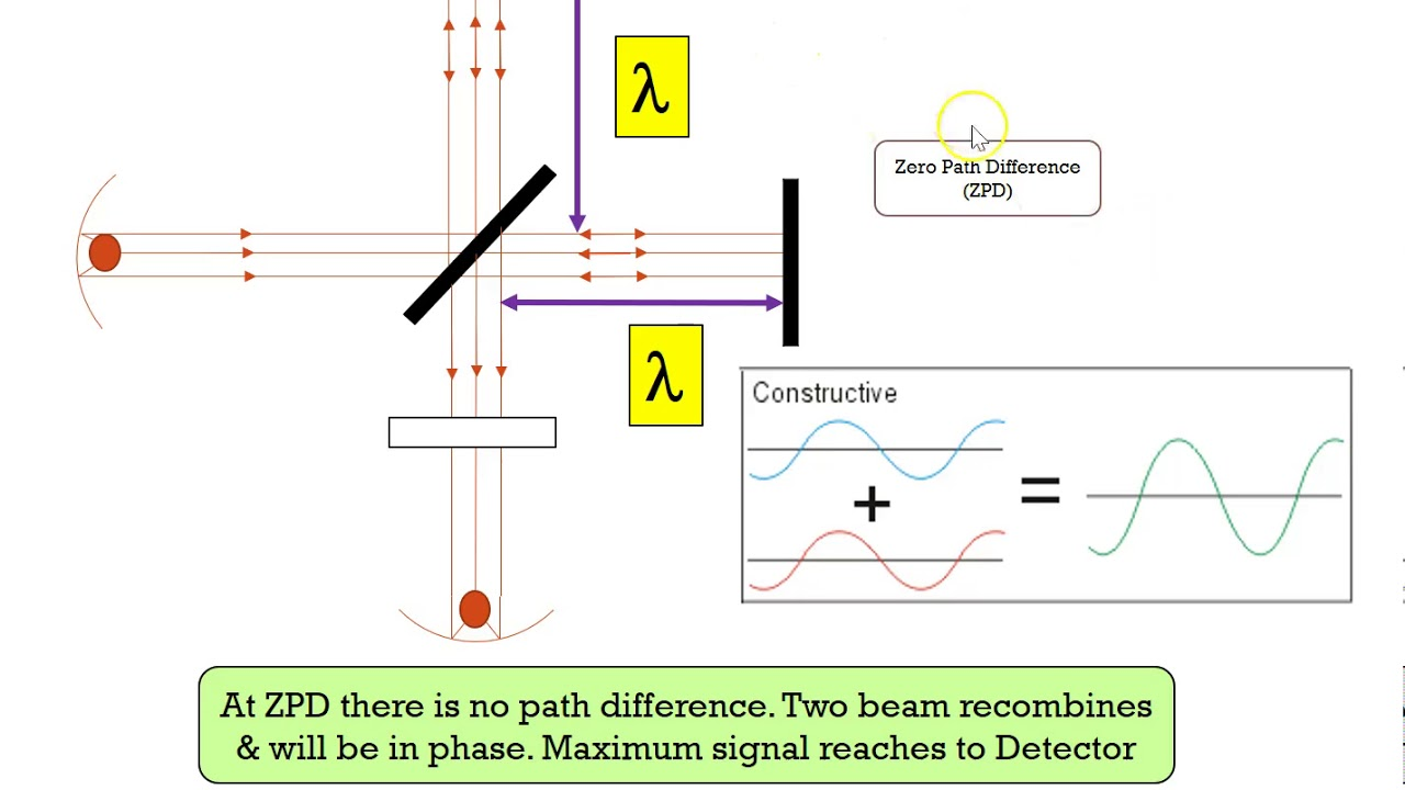 Chapter 5 General principles of spectroscopy and ...
