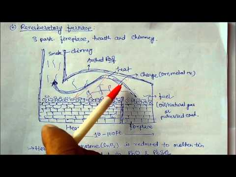 Metals and Non metals: Class 10 Lecture note 9 (Types of Furnace) Chemistry