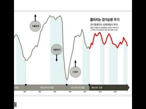 미국 금리인상성과 한국 주식시장 폭락가능성에..대하여