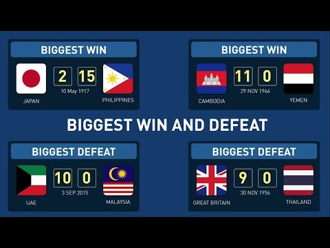 Biggest Win and Defeat of All ASEAN National Teams