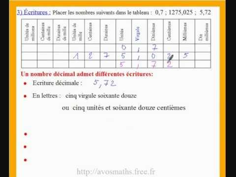 6eme cours de maths et exos sur les nombres decimaux et différentes écritures - YouTube