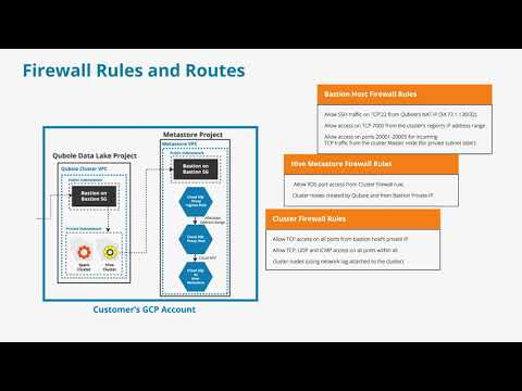 M3V2D  Firewall Rules and Routes GCP
