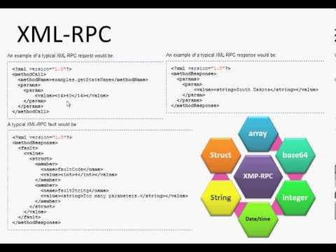 7 XML RPC In Arabic