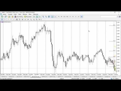 Forex 2. díl obchodování podle strategií