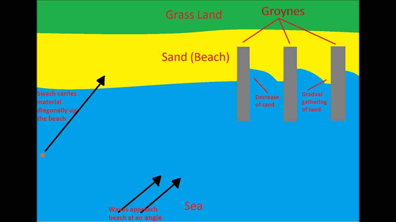 longshore drift Longshore drift is influenced by numerous aspects of the coastal system, with processes that occur within the surf zone largely influencing the.