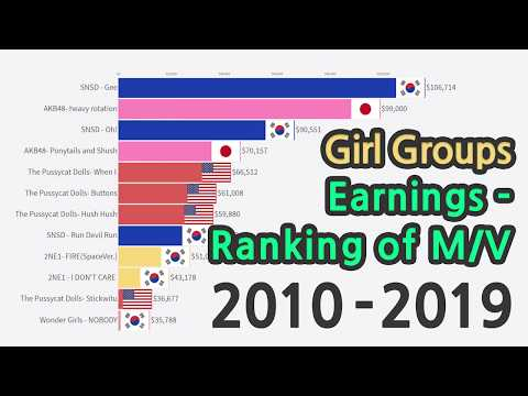 "TOP12 ""WORLD GIRL GROUPS"" Earnings Ranking Of Music Videos On Youtube"