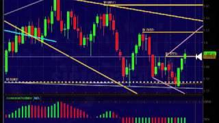 Análisis semanal del 5 de Feb de la GBPUSD (libra-dólar)