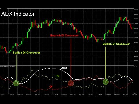 how to use|best(adx)indicator|forex trading|strategy