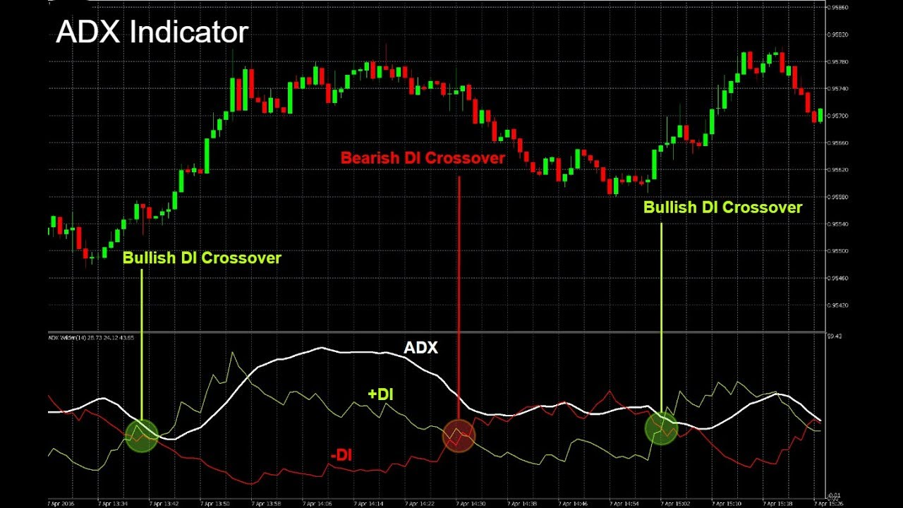 how to use|best(adx)indicator|forex trading|strategy - YouTube